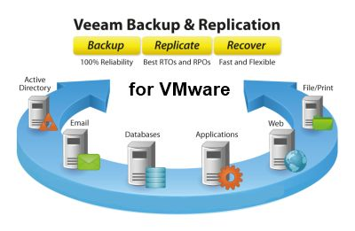 Veeam Backup & Replication Enterprise for VMware Upgrade from Backup & Replication Stand