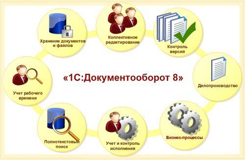 Право на использование 1С 1С:Документооборот 8 ПРОФ
