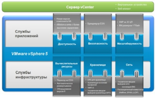 VMware Subscription only for VMware vSphere 5 Essentials Kit for 1 year