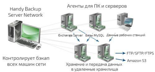 Право на использование (электронный ключ) Новософт Handy Backup Server Network + 5 Сетевых агента для ПК + 2 Сетевых агента для Сервера.