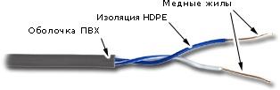 Кабель витая пара U/UTP 5e кат. 1 пара TWT TWT-5EUTP1-GY PVC, серый, 305м