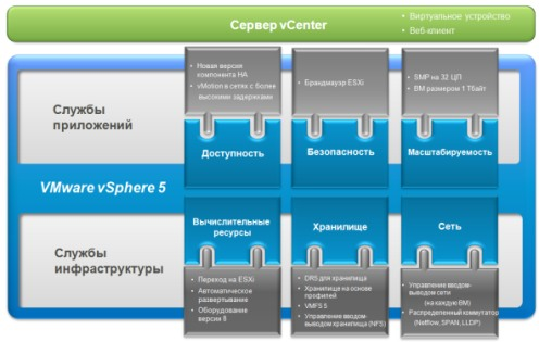 VMware vSphere 5 Essentials Kit for 3 hosts (Max 2 processors per host)