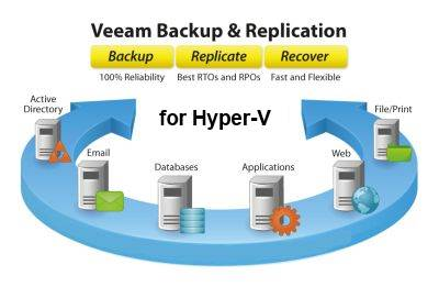 Backup & Replication Enterprise for Hyper V Право на использование (электронно) Veeam Backup & Replication Enterprise for Hyper V V-VBRENT-HS-P0000-00