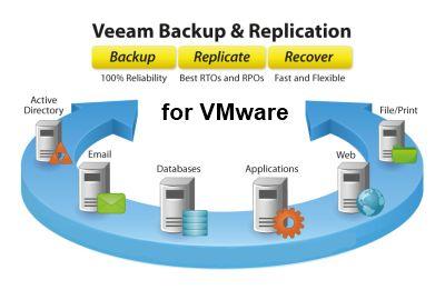 Veeam Backup & Replication Enterprise